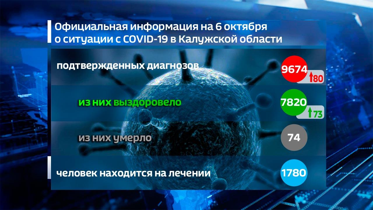 80 новых случаев коронавируса выявили в регионе за сутки